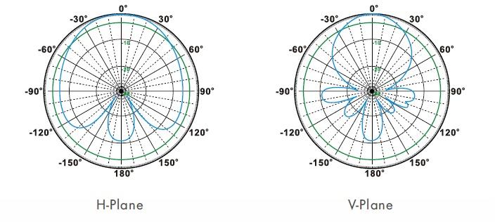 wykres sygnałowy anteny